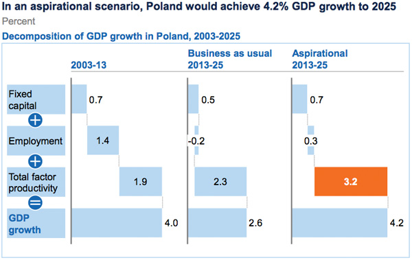 overview of the economic growth of poland economics essay Dissertation and essay samples:an overview of us economy the very interesting fact about the america's economic growth is that america's gdp is 26 % of the world's total economic output.