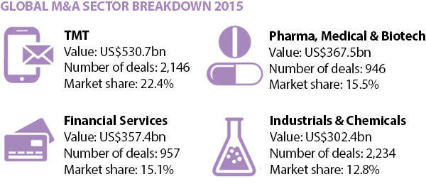 GLOBAL M&A SECTOR BREAKDOWN 2015