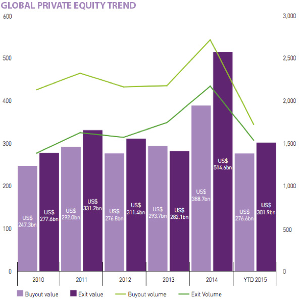 GLOBAL PRIVATE EQUITY TREND