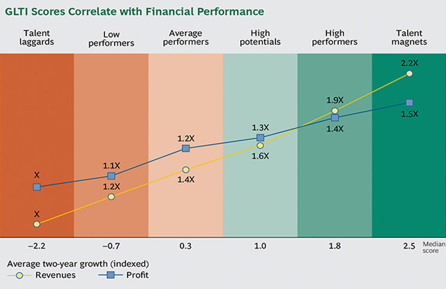 GLTI scores correlate with financial performance