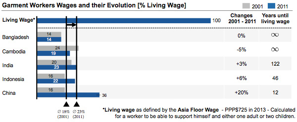 Garment workers wages and their evolution