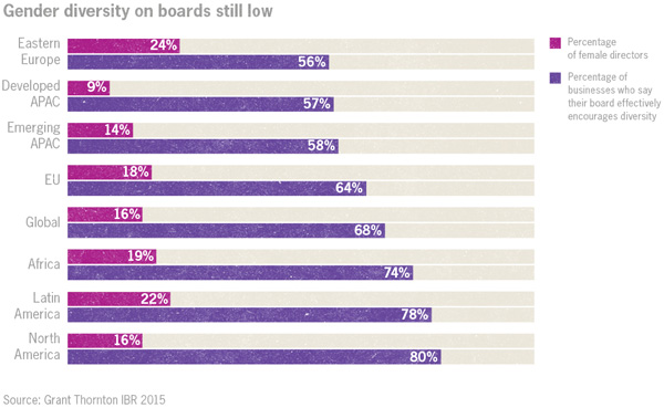 Gender diversity at board level