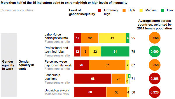 Gender equality in work