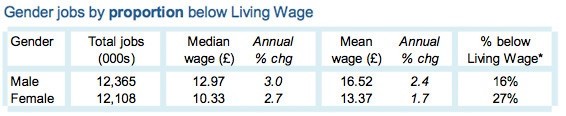 Gender jobs by proportion below Living Wage