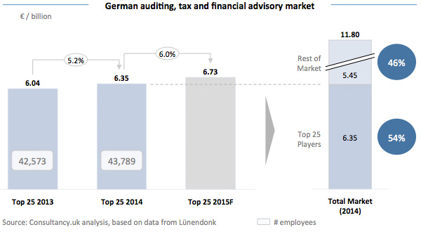 German Auditing Tax and Financial Advisory market