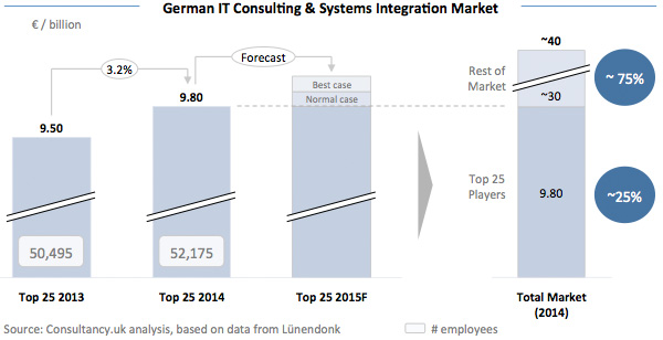 German IT Consulting & Systems Integrations Market
