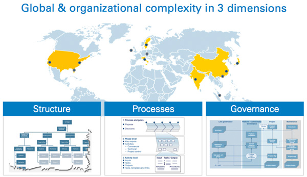 Global & organisational complexity in 3 dimensions