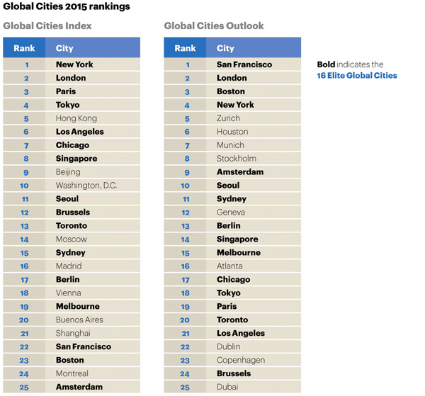 Global Cities 2015 rankings