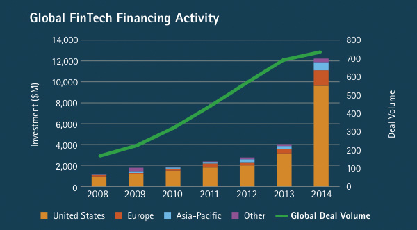 Global FinTech Financing Activity - Per continent