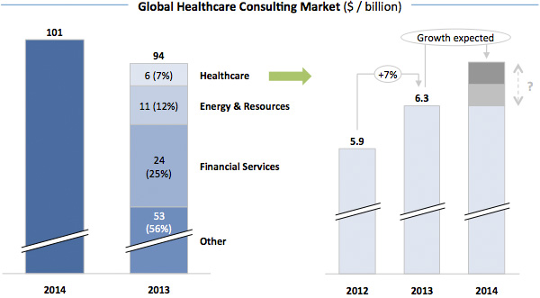 Global Healthcare Consulting Market