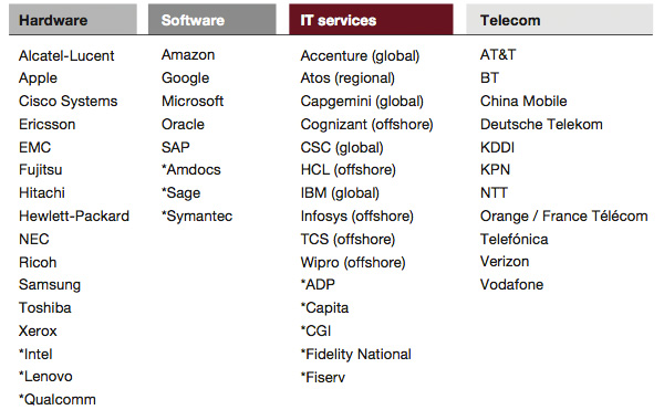 Strategy&: Top 50 best performing global ICT companies