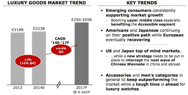 Wereldwijde luxegoederenmarkt - voorspelling