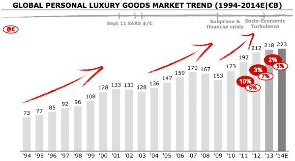 Wereldwijde markt voor luxegoederen