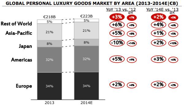 Wereldwijde luxegoederen markt per regio