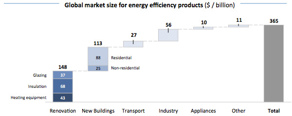 Global Market size for energy efficiency products