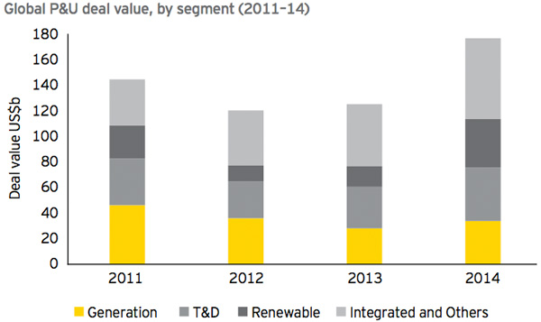 Global P&U deal value - by segment