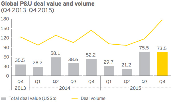 Global P&U deal value and volume