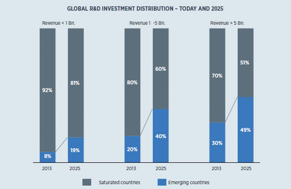 Global R&D investment distribution - Today and 2025