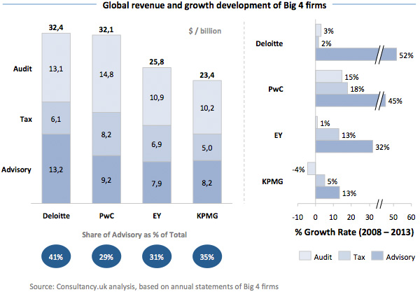 Global Revenue and Growth Development of Big 4 Firms