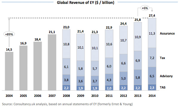 Global Revenue of EY