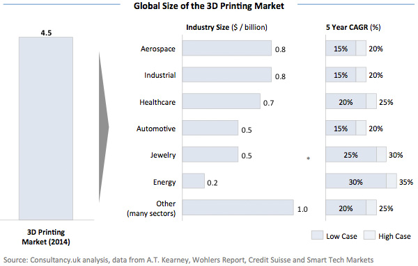 Global Size of the 3D Printing Market