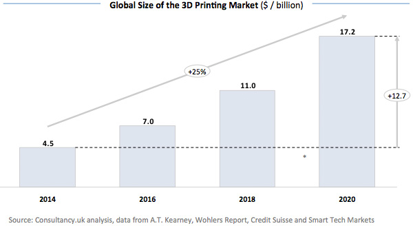 Global Size of the 3D Printing Market (Billion)