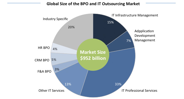 Global Size of the BPO and IT Outsourcing Market