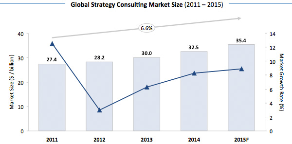 Global Strategy Consulting Market Size