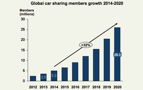 Global car sharing members' growth 2014-2020