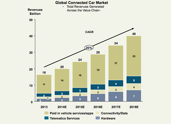 Global connected car market