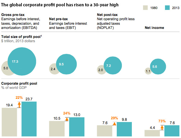 Global corporate profit pool
