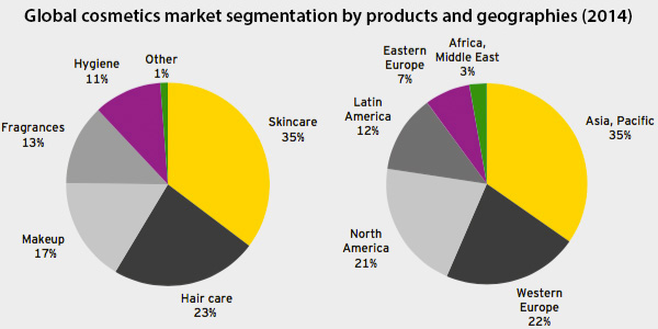 """segmentation of l oreal L'oreal is expanding its insights team in an effort to """"embrace new technologies, consumer behaviours and trends"""" as it readies awareness campaigns for its garnier nutrisse and essie brands."""
