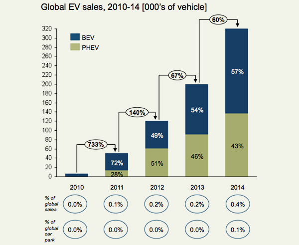 Global electric vehicle sales 2010-2014