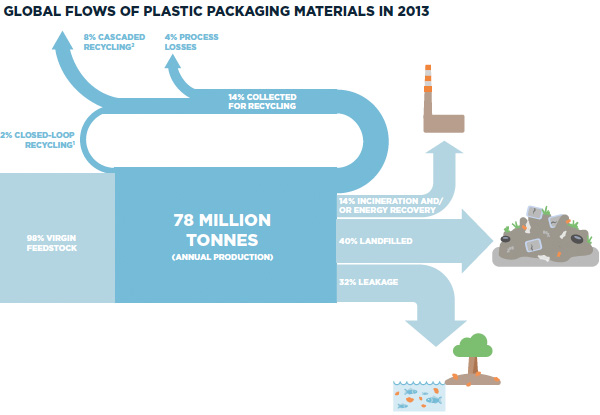 Global flows of plastic pachaging materials in 2013