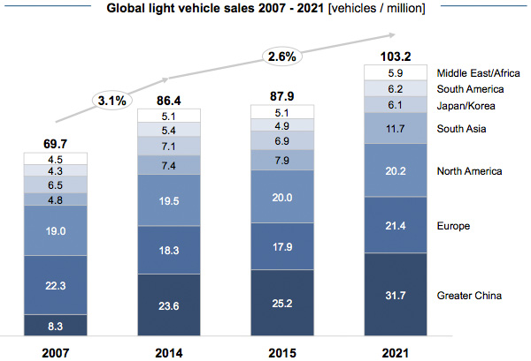 Global light vehicle sales 2007 - 2021