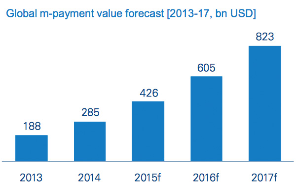Global m-payment value forecast