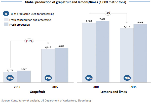 Global production of grapefruit and lemons - limes