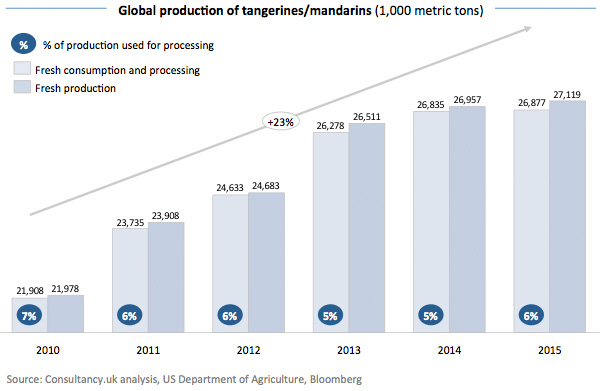 Global production of tangerines - mandarins