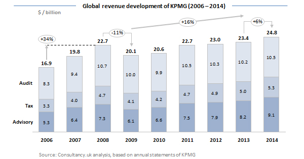 Global revenue development of KPMG