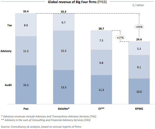 Global revenue of Big Four firms
