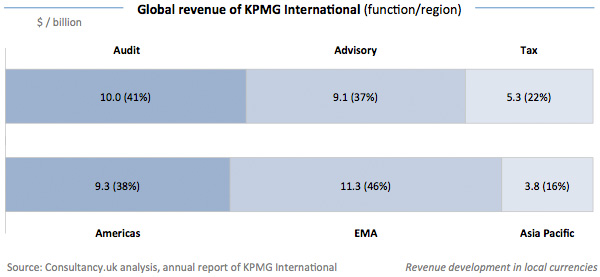 Global revenue of KPMG International - Function and Region