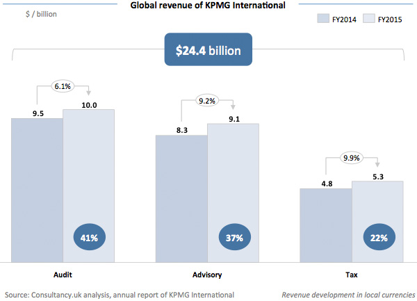 Global revenue of KPMG International