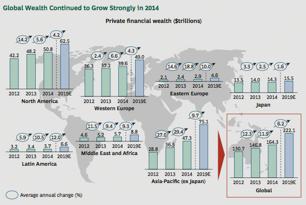 Global wealth growth in 2014