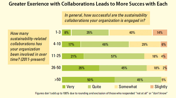 Greater Exerience with Collaborations Leads to More Succes with Each