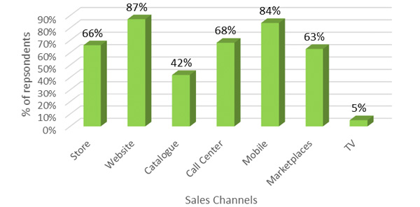 Growing amount of different sales channels
