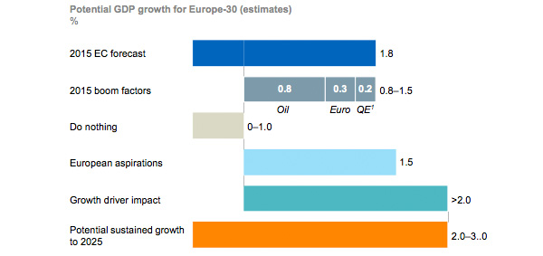 Growth drivers in Europe