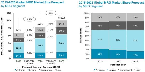 Global aviation MRO market to grow to $100 billion