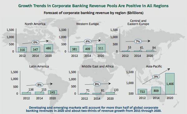 Growth in corporate banking revenue