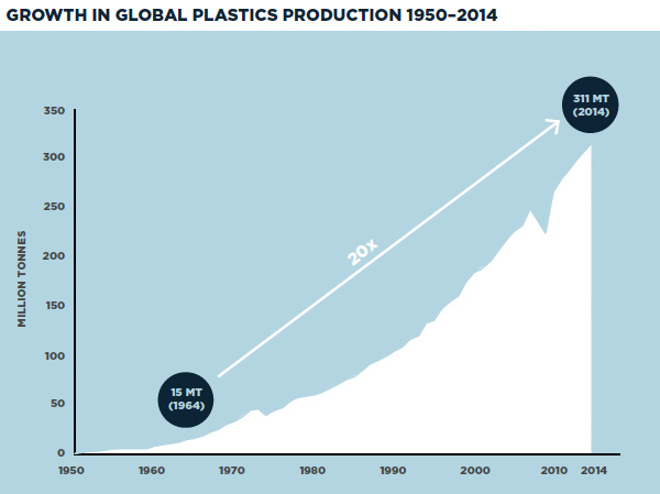 Growth in global plastics production