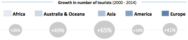 Growth in number of tourists